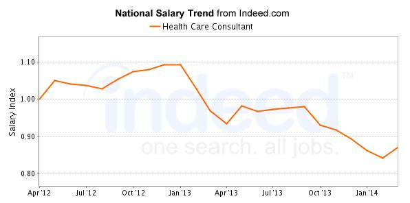 trendsHealth Care Consultant